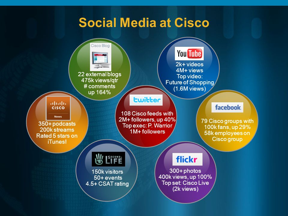 Social Media at Cisco 79 Cisco groups with 100k fans, up 29% 58k employees on Cisco group 150k visitors 50+ events 4.5+ CSAT rating 108 Cisco feeds with 2M+ followers, up 40% Top exec: P.