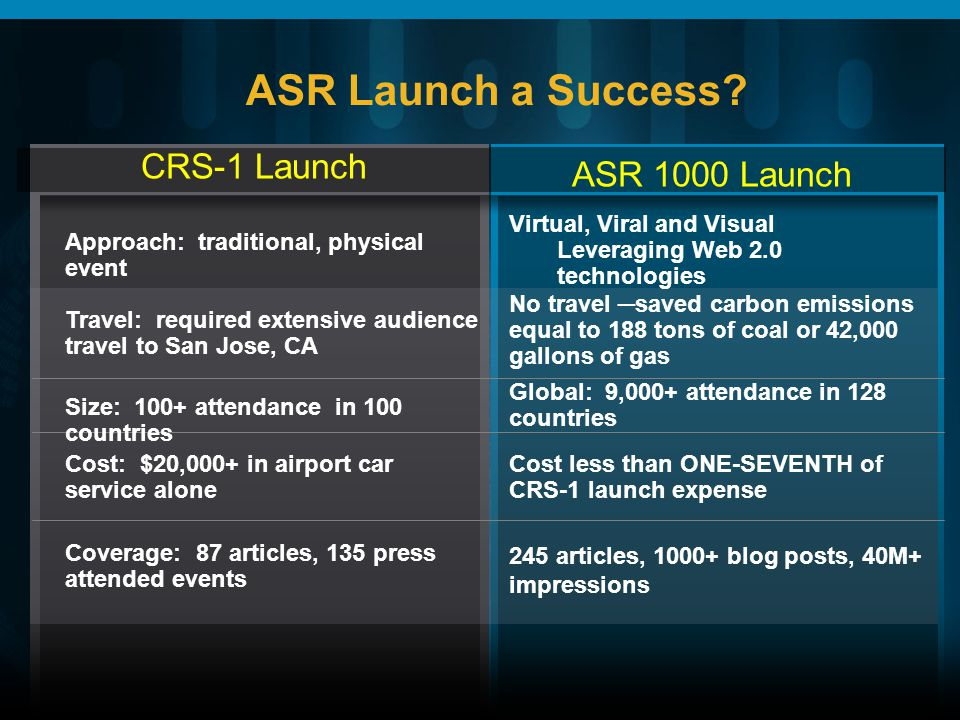 CRS-1 Launch Virtual, Viral and Visual Leveraging Web 2.0 technologies Approach: traditional, physical event No travel saved carbon emissions equal to 188 tons of coal or 42,000 gallons of gas Travel: required extensive audience travel to San Jose, CA Global: 9,000+ attendance in 128 countries Size: 100+ attendance in 100 countries Cost less than ONE-SEVENTH of CRS-1 launch expense Cost: $20,000+ in airport car service alone 245 articles, 1000+ blog posts, 40M+ impressions Coverage: 87 articles, 135 press attended events ASR 1000 Launch