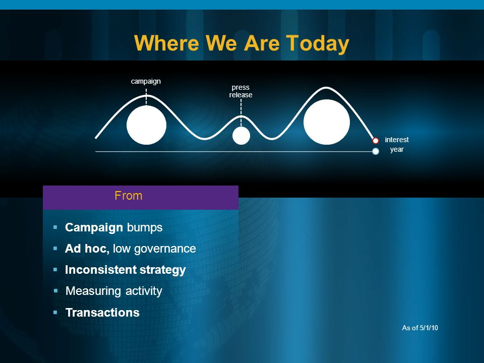 Where We Are Today campaign interest year press release As of 5/1/10 Campaign bumps Ad hoc, low governance Inconsistent strategy Transactions Measuring activity From