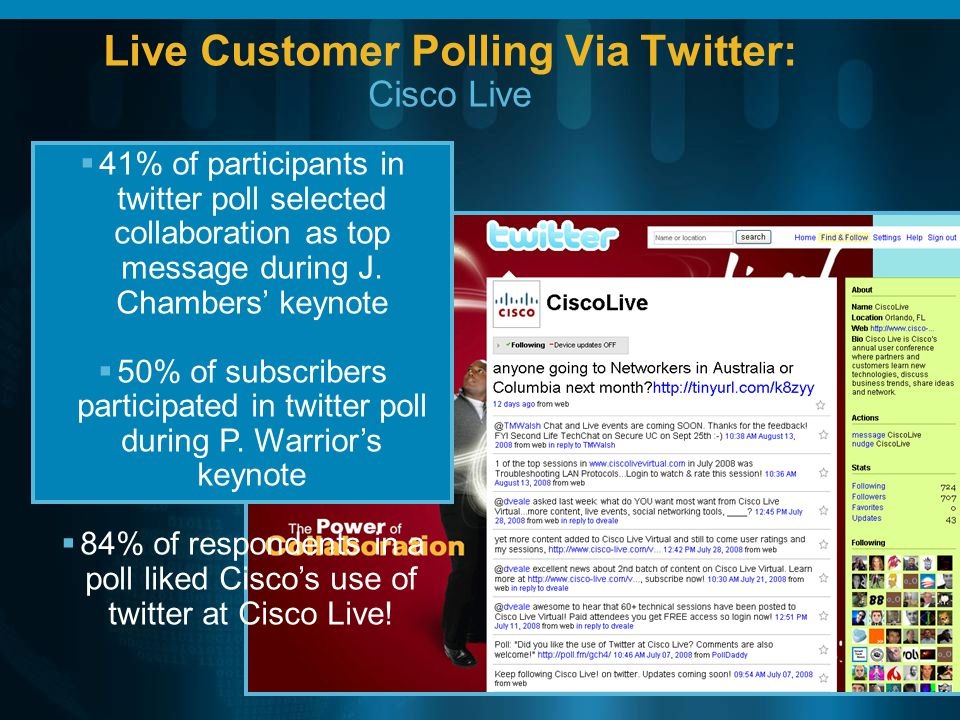 Live Customer Polling Via Twitter: Cisco Live 41% of participants in twitter poll selected collaboration as top message during J. Chambers keynote 50%
