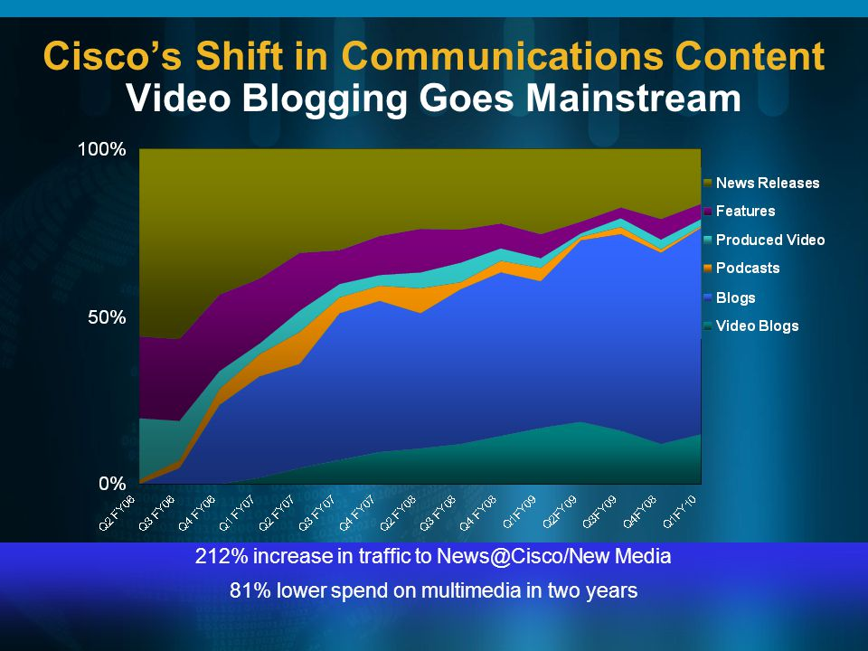 Ciscos Shift in Communications Content Video Blogging Goes Mainstream 212% increase in traffic to News@Cisco/New Media 81% lower spend on multimedia i