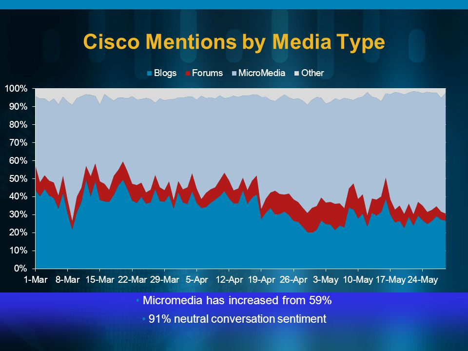 Cisco Mentions by Media Type Micromedia has increased from 59% 91% neutral conversation sentiment