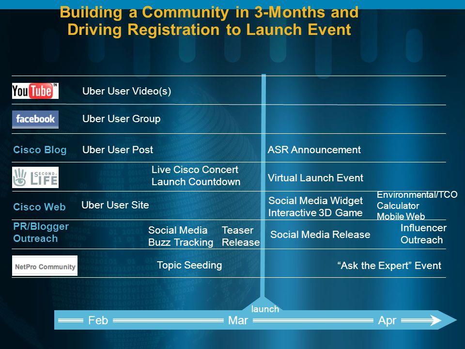 Crowd Sourcing: Cisco I-Prize Contest Launch/Jan10 Social + WebEx Collaboration TelePresence Finalists 2500 Participants 5300 Votes 3300 Comments 800+ ideas New Business/July