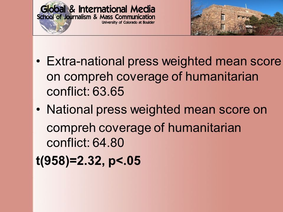 Extra-national press weighted mean score on compreh coverage of humanitarian conflict: 63.65 National press weighted mean score on compreh coverage of humanitarian conflict: 64.80 t(958)=2.32, p<.05