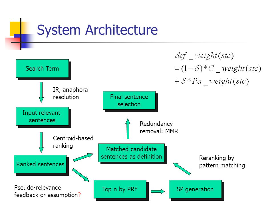 System Architecture Input relevant sentences Search Term Ranked sentences Top n by PRF SP generation IR, anaphora resolution Centroid-based ranking Matched candidate sentences as definition Final sentence selection Redundancy removal: MMR Pseudo-relevance feedback or assumption.