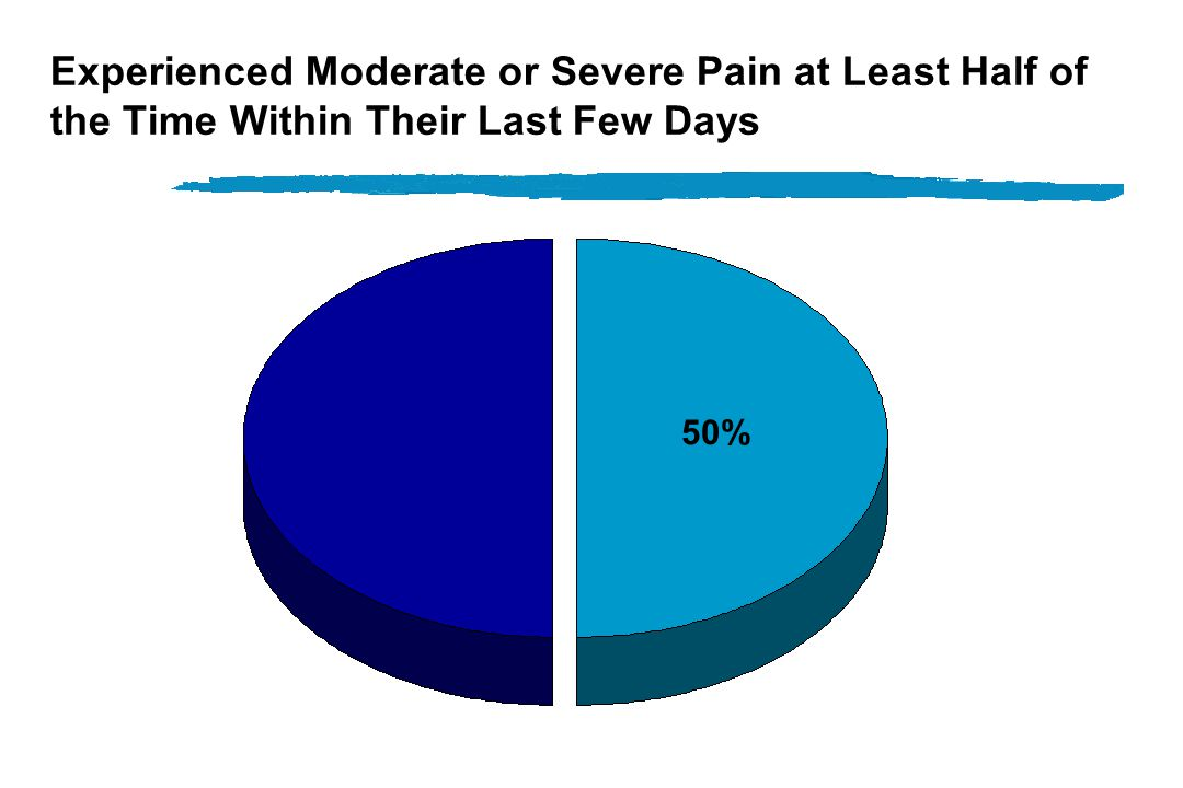Prolonged Suffering: 10 or More Days in ICU, in Coma, or on Ventilator 38%