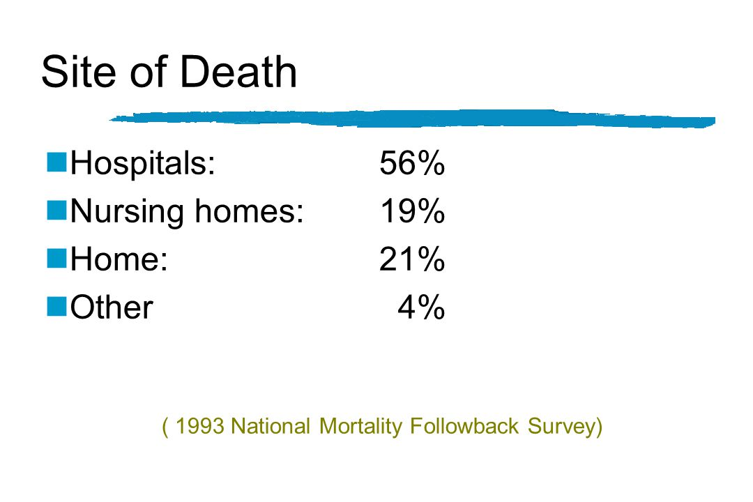 Site of Death nHospitals: 56% nNursing homes: 19% nHome:21% nOther 4% ( 1993 National Mortality Followback Survey)