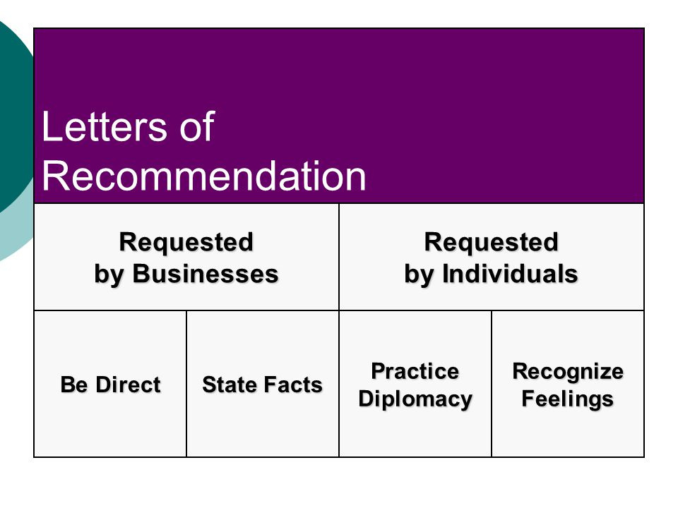 Letters of Recommendation Requested by Businesses Requested by Individuals PracticeDiplomacyRecognizeFeelings Be Direct State Facts