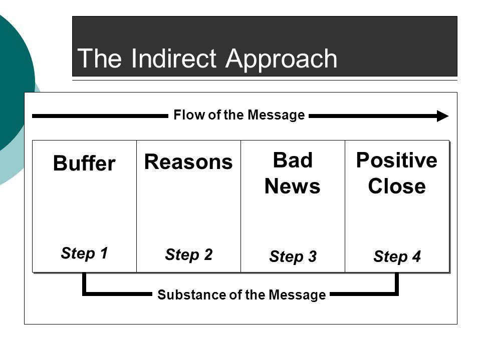 The Indirect Approach Buffer Step 1 Buffer Step 1 Reasons Step 2 Reasons Step 2 Bad News Step 3 Bad News Step 3 Positive Close Step 4 Positive Close S