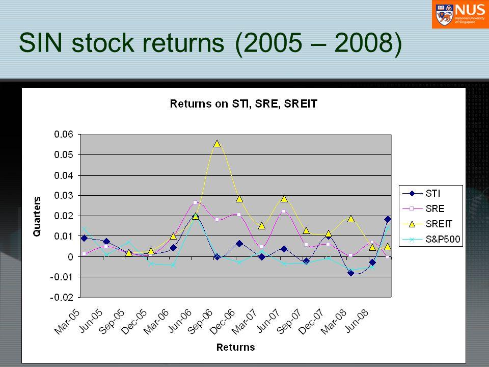 SIN stock returns (2005 – 2008)