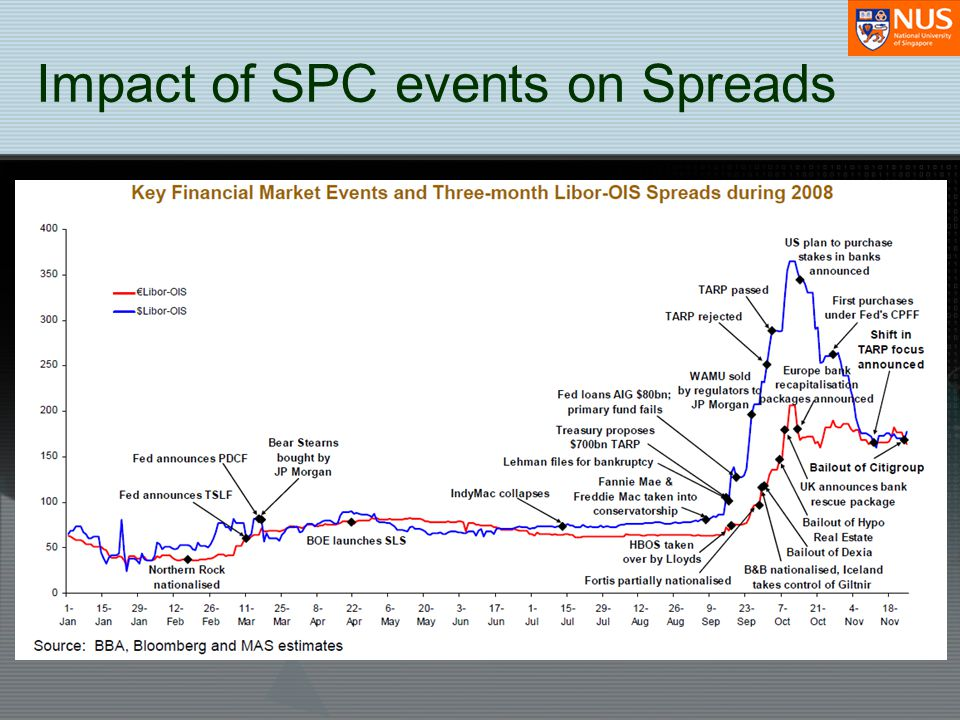 Impact of SPC events on Spreads