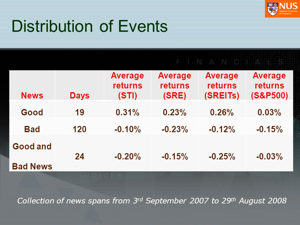 Distribution of Events NewsDays Average returns (STI) Average returns (SRE) Average returns (SREITs) Average returns (S&P500) Good190.31%0.23%0.26%0.0