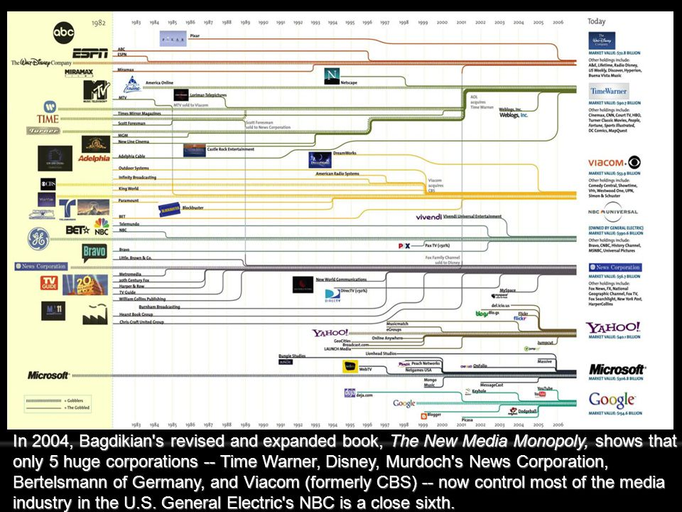 In 2004, Bagdikian's revised and expanded book, The New Media Monopoly, shows that only 5 huge corporations -- Time Warner, Disney, Murdoch's News Cor