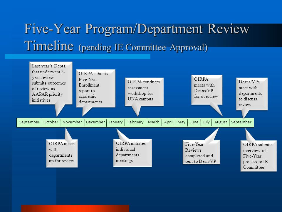 Five-Year Program/Department Review Timeline (pending IE Committee Approval) September October November December January February March April May June July August September Last years Depts.