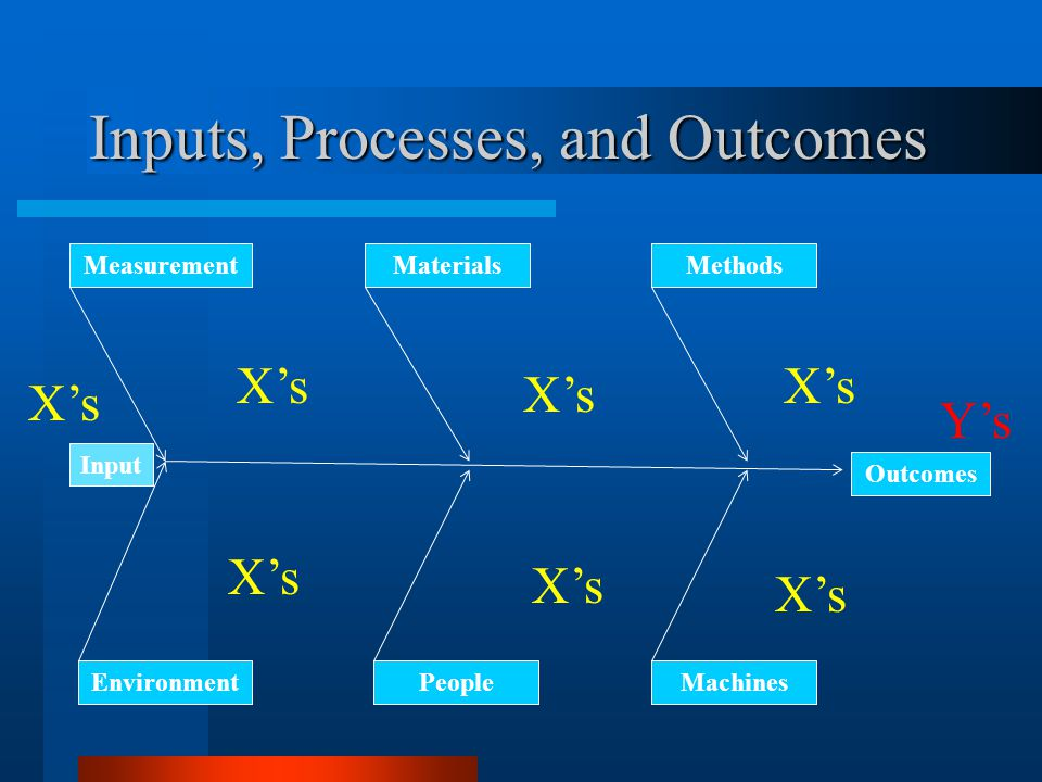 Inputs, Processes, and Outcomes Outcomes Input MeasurementMaterialsMethods Environment PeopleMachines Xs Xs Ys