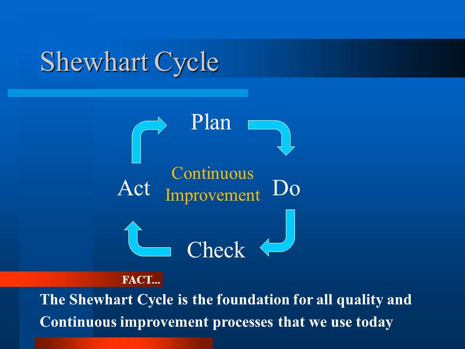 Shewhart Cycle FACT...