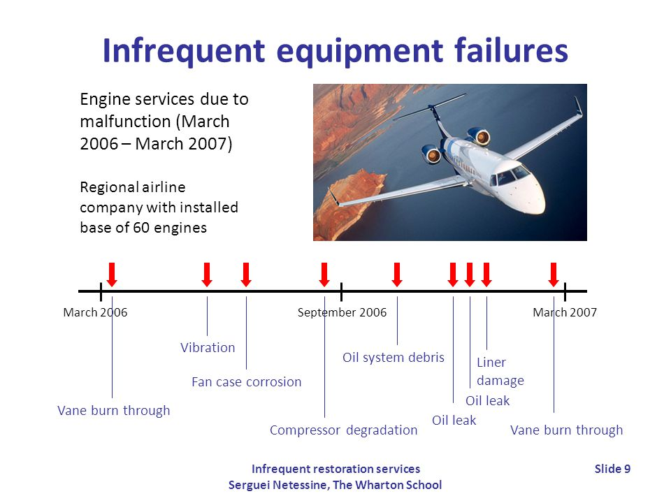 Infrequent restoration services Serguei Netessine, The Wharton School Slide 9 Infrequent equipment failures Engine services due to malfunction (March 2006 – March 2007) Regional airline company with installed base of 60 engines March 2006September 2006March 2007 Compressor degradation Liner damage Vibration Vane burn through Fan case corrosion Oil system debris Oil leak Vane burn through