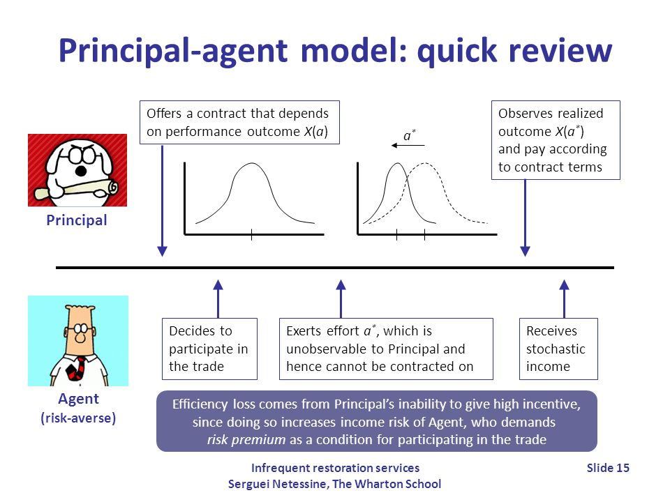 Infrequent restoration services Serguei Netessine, The Wharton School Slide 15 Principal-agent model: quick review Principal Agent (risk-averse) Offers a contract that depends on performance outcome X(a) Exerts effort a *, which is unobservable to Principal and hence cannot be contracted on Observes realized outcome X(a * ) and pay according to contract terms Efficiency loss comes from Principals inability to give high incentive, since doing so increases income risk of Agent, who demands risk premium as a condition for participating in the trade Receives stochastic income Decides to participate in the trade a*a*