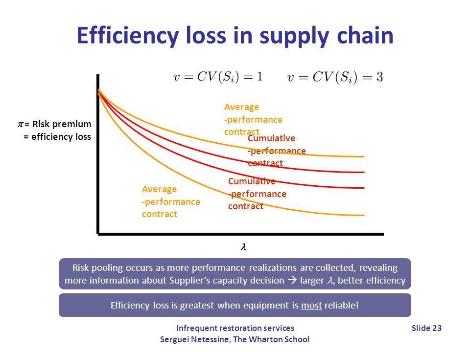 Infrequent restoration services Serguei Netessine, The Wharton School Slide 23 Efficiency loss in supply chain = Risk premium = efficiency loss Average -performance contract Cumulative -performance contract Cumulative -performance contract Average -performance contract Efficiency loss is greatest when equipment is most reliable.
