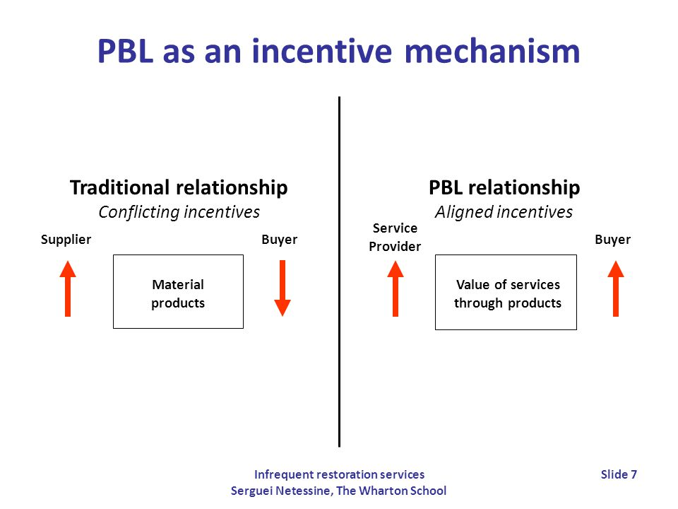 Infrequent restoration services Serguei Netessine, The Wharton School Slide 8 Wharton group PBL research Uncertainty in cost Ownership structure Product reliability Cost sharing Performance incentives Cost reduction effort Stocking levels Reliability improvement Service capacity Cost reduction Availability Service time Performance outcomes Managerial decisions Exogenous factors Contracts Cost sharing and PBL Kim, Cohen, Netessine (2007a) Mgmt Science 53(12), 1843-58 Reliability or Inventory.