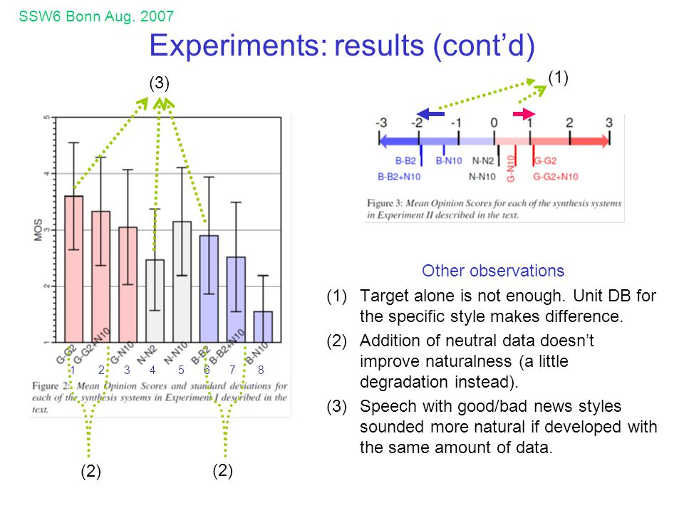 SSW6 Bonn Aug.2007 Experiments: results (contd) Other observations (1)Target alone is not enough.