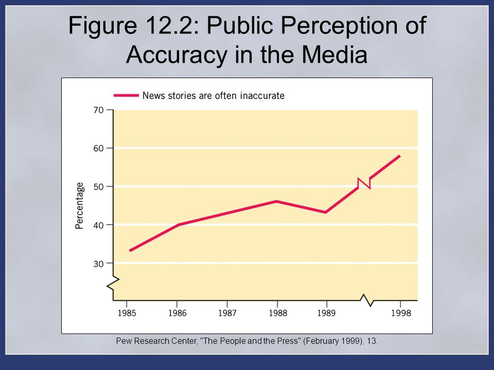 Figure 12.2: Public Perception of Accuracy in the Media Pew Research Center,