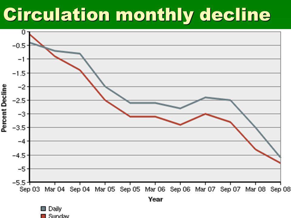 Circulation monthly decline