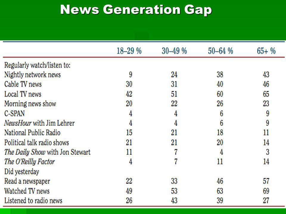 News Generation Gap Back