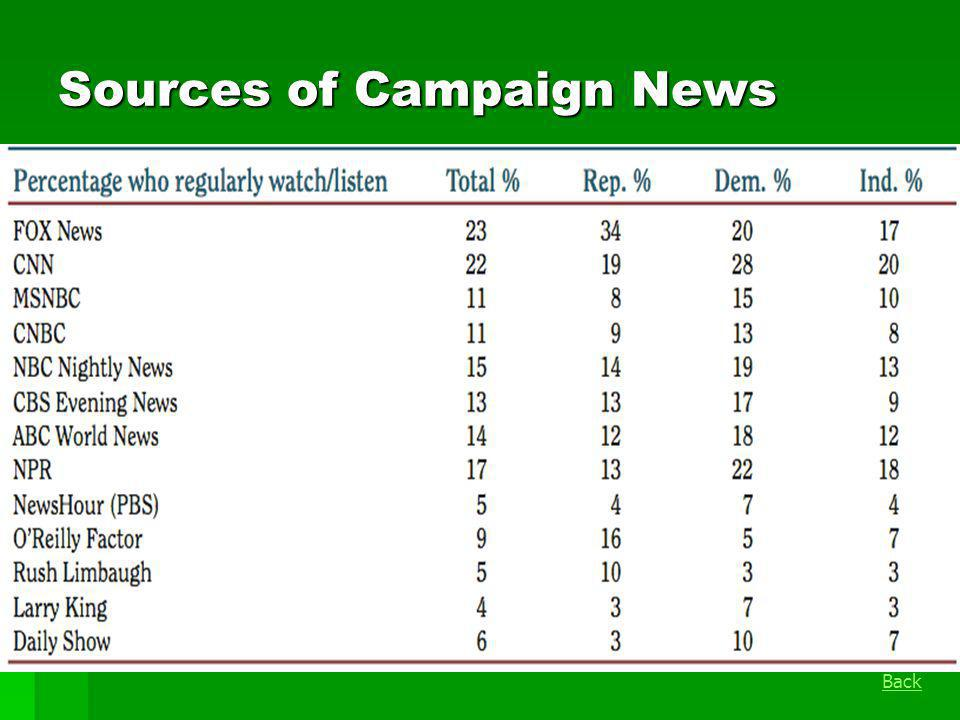 Sources of Campaign News Back