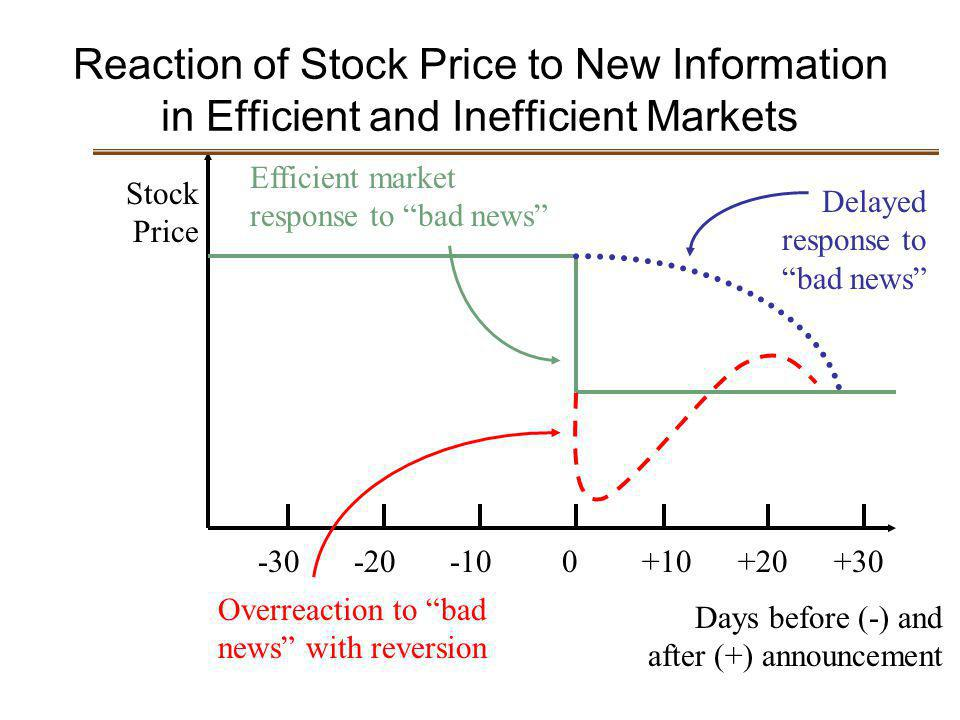 Reaction of Stock Price to New Information in Efficient and Inefficient Markets Stock Price -30-20-10 0+10+20+30 Days before (-) and after (+) announc
