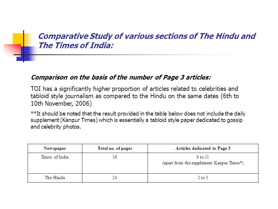 Comparative Study of various sections of The Hindu and The Times of India: NewspaperTotal no. of pagesArticles dedicated to Page 3 Times of India168 t