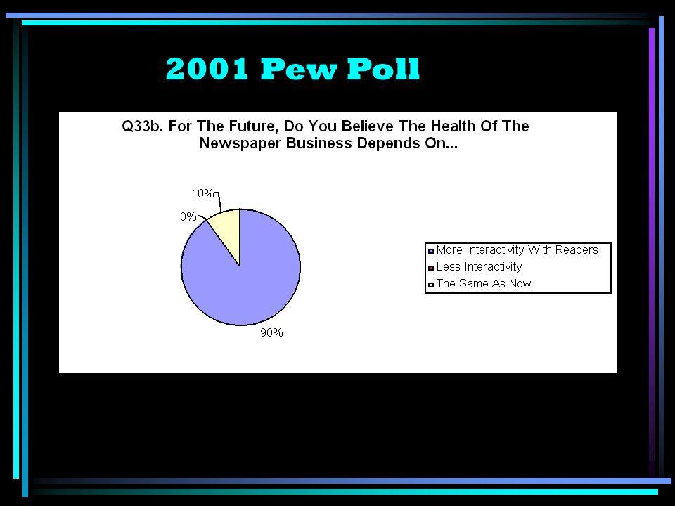 2001 Pew Poll