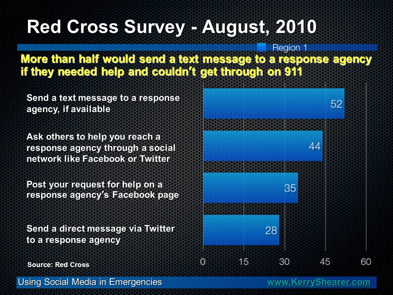 Using Social Media in Emergencies www.KerryShearer.com www.KerryShearer.com Red Cross Survey - August, 2010 Source: Red Cross More than half would sen