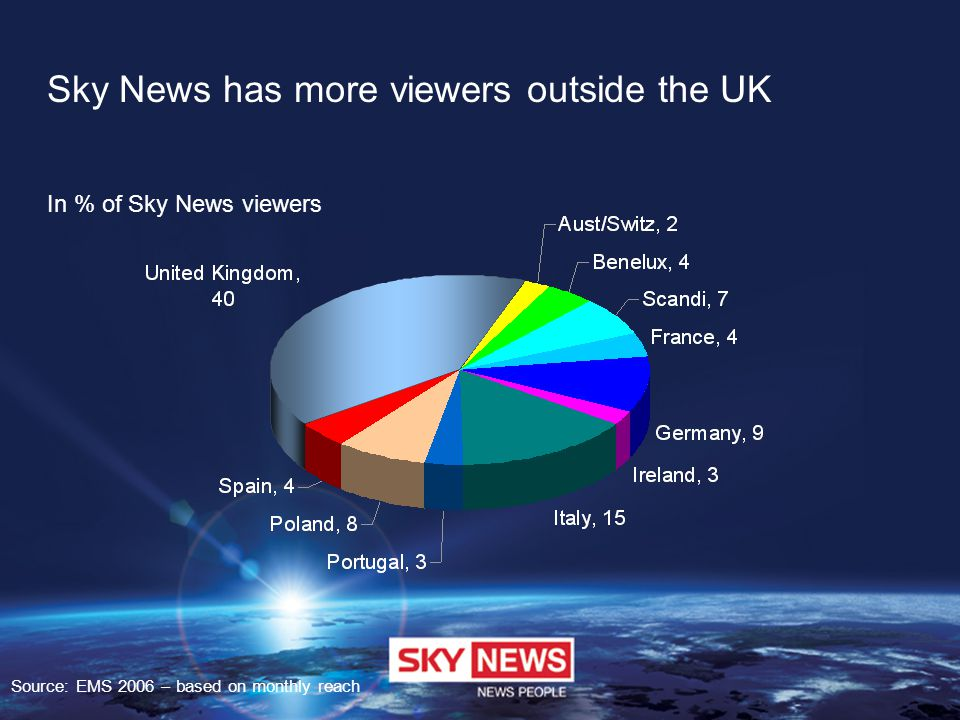 Sky News has more viewers outside the UK Source: EMS 2006 – based on monthly reach In % of Sky News viewers