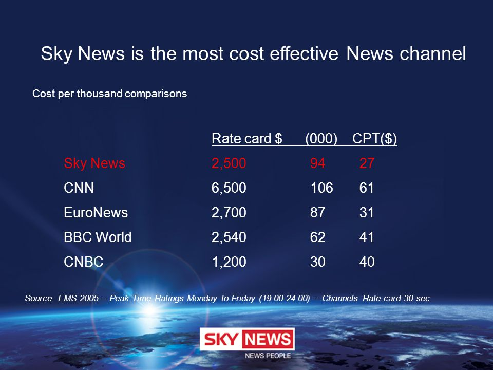 Sky News is the most cost effective News channel Source: EMS 2005 – Peak Time Ratings Monday to Friday (19.00-24.00) – Channels Rate card 30 sec.