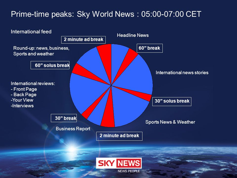 Prime-time peaks: Sky World News : 05:00-07:00 CET International feed Headline News 60 break International news stories 30 solus break Sports News & Weather 2 minute ad break Business Report 30 break International reviews: - Front Page - Back Page -Your View -Interviews 60 solus break Round-up: news, business, Sports and weather 2 minute ad break