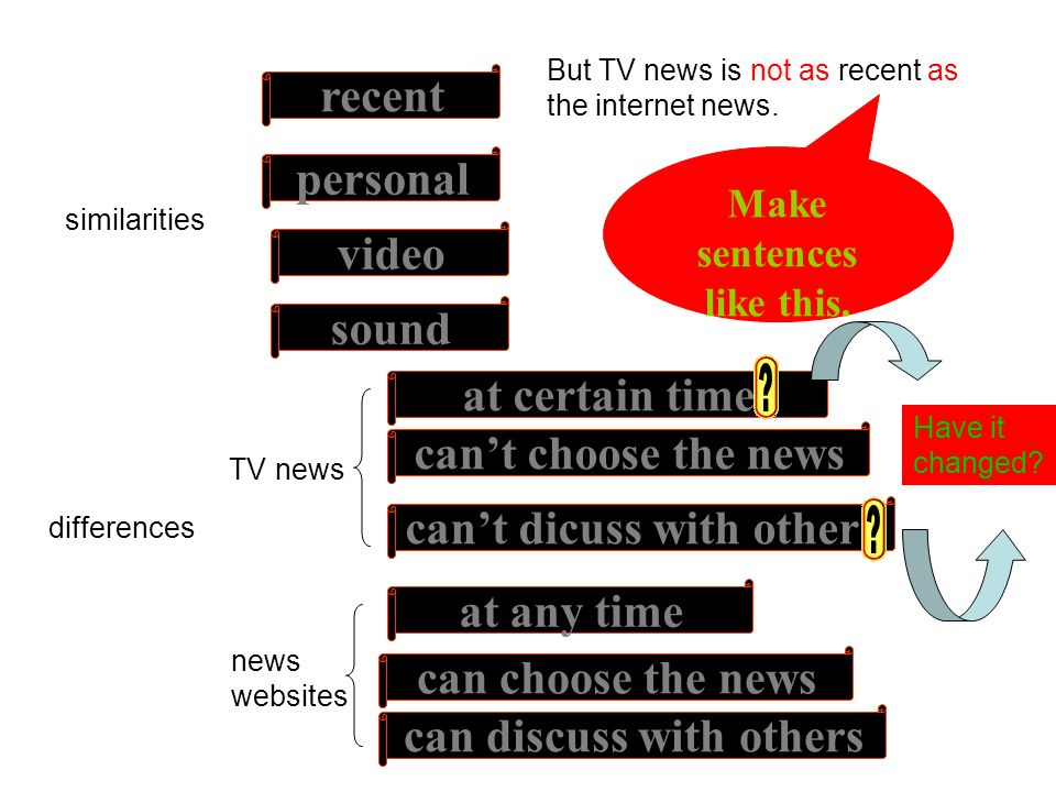 similarities differences recent at certain time can choose the news cant choose the news sound personal video TV news news websites cant dicuss with others at any time can discuss with others But TV news is not as recent as the internet news.