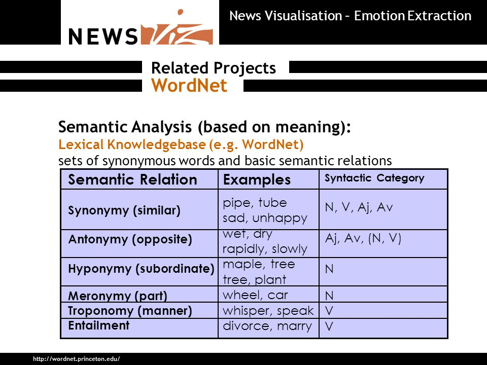 Semantic Analysis (based on meaning): Lexical Knowledgebase (e.g.