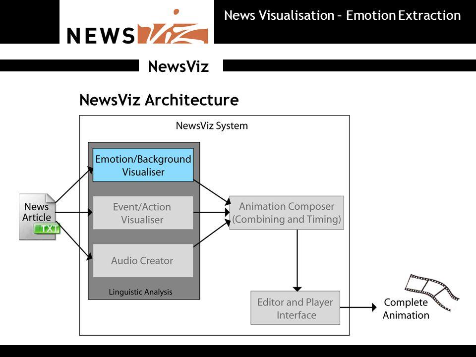 NewsViz Architecture NewsViz News Visualisation – Emotion Extraction