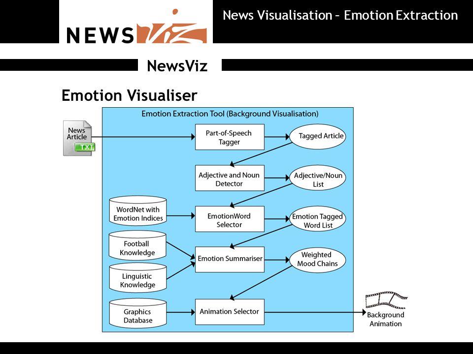 Emotion Visualiser NewsViz News Visualisation – Emotion Extraction