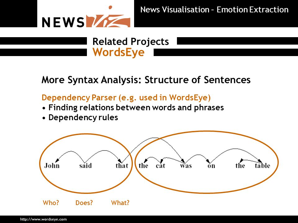 More Syntax Analysis: Structure of Sentences Dependency Parser (e.g.
