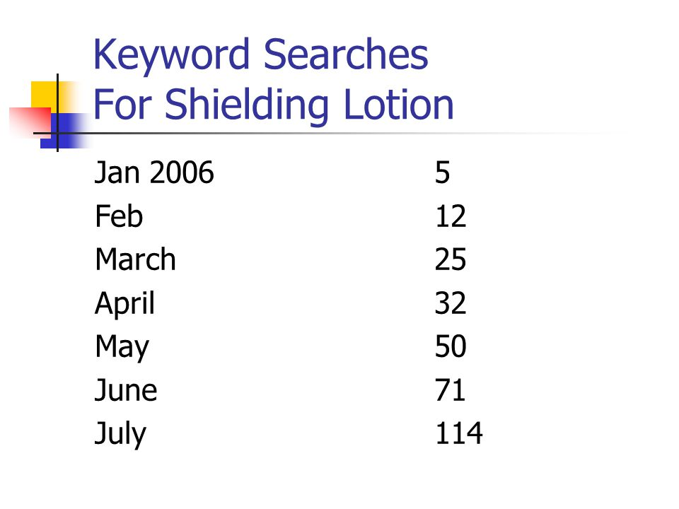 Keyword Searches For Shielding Lotion Jan 20065 Feb12 March25 April32 May50 June71 July114