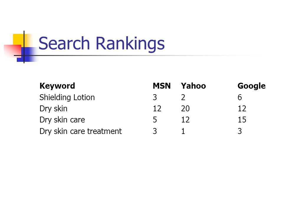 Search Rankings KeywordMSNYahooGoogle Shielding Lotion326 Dry skin122012 Dry skin care51215 Dry skin care treatment313