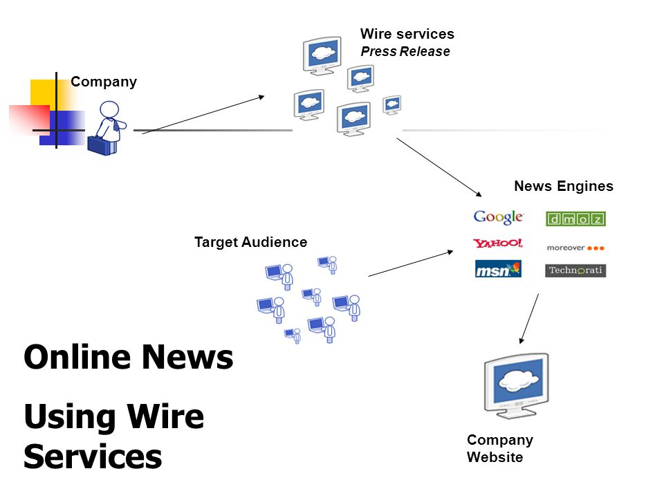 Company Wire services Press Release Target Audience News Engines Company Website Online News Using Wire Services