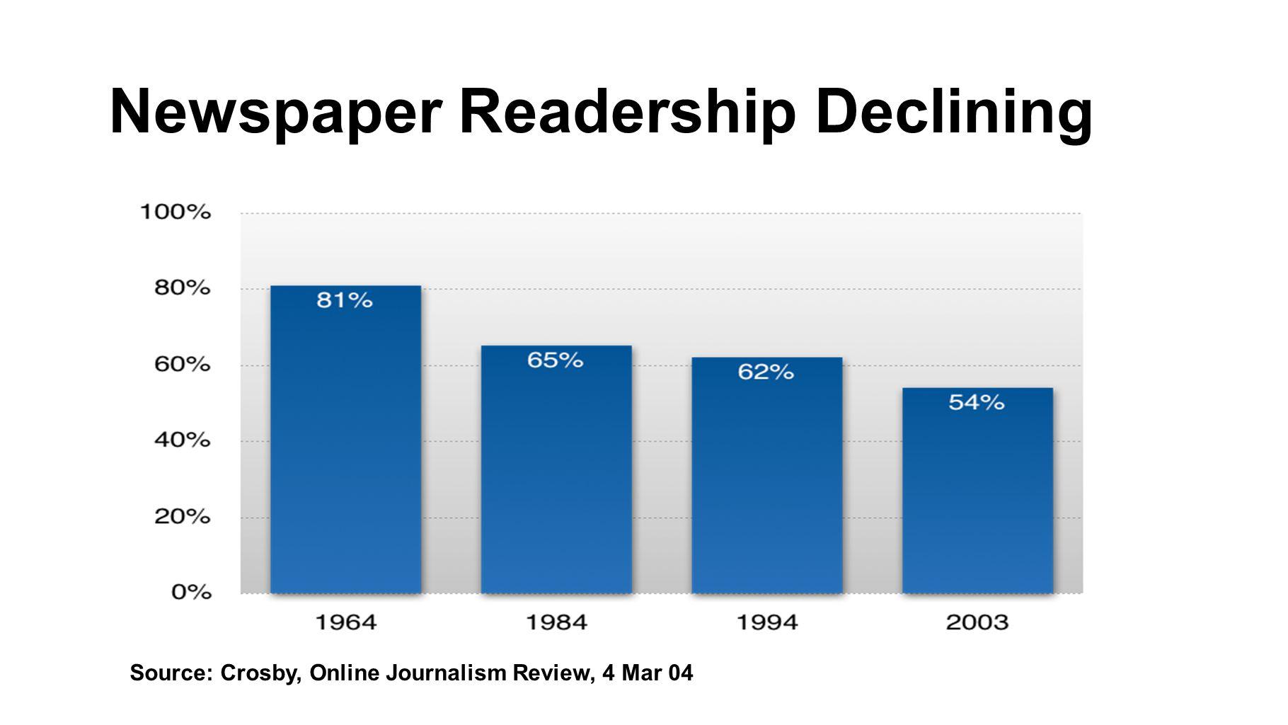 Newspaper Readership Declining Source: Crosby, Online Journalism Review, 4 Mar 04