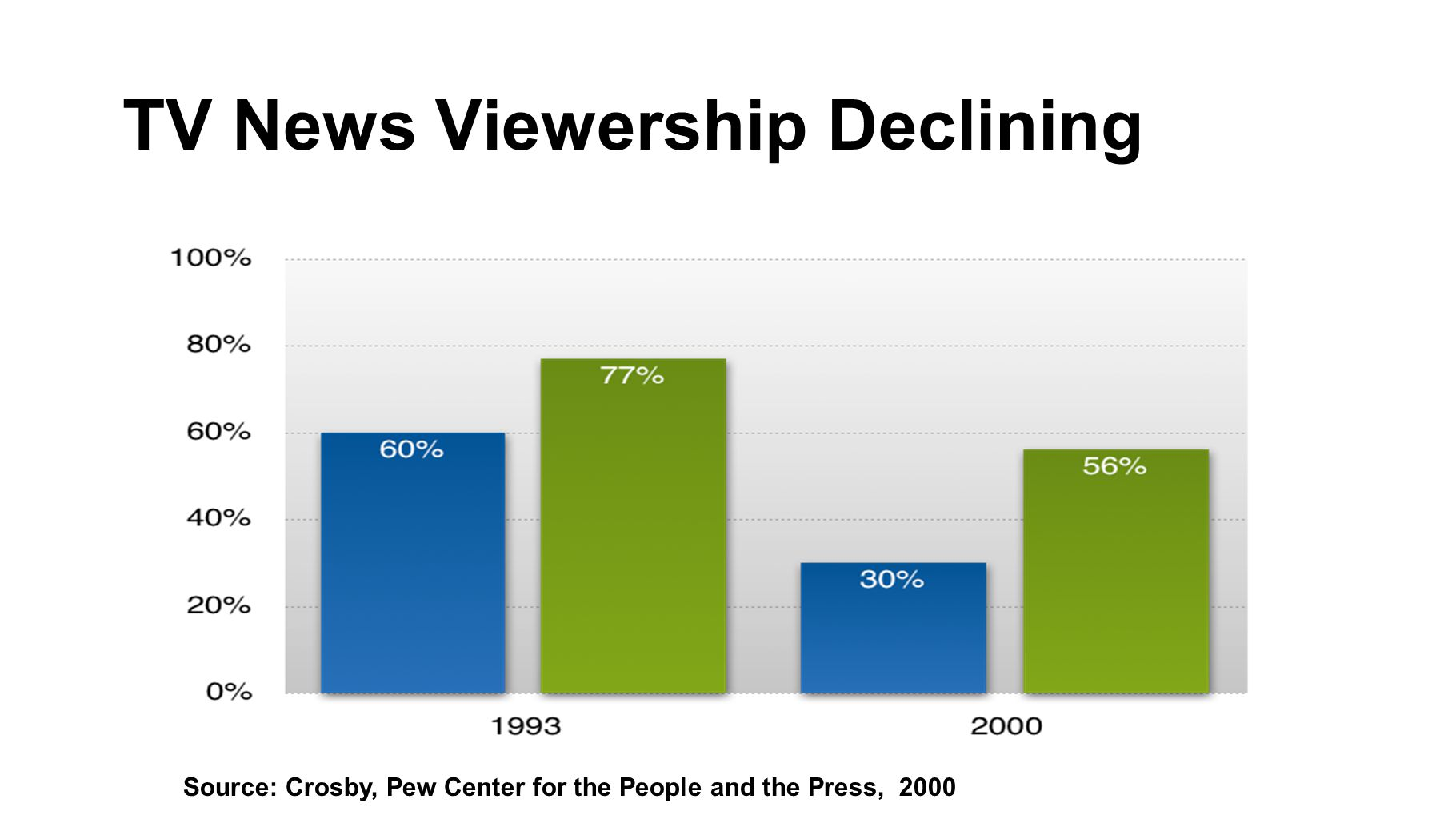 TV News Viewership Declining Source: Crosby, Pew Center for the People and the Press, 2000