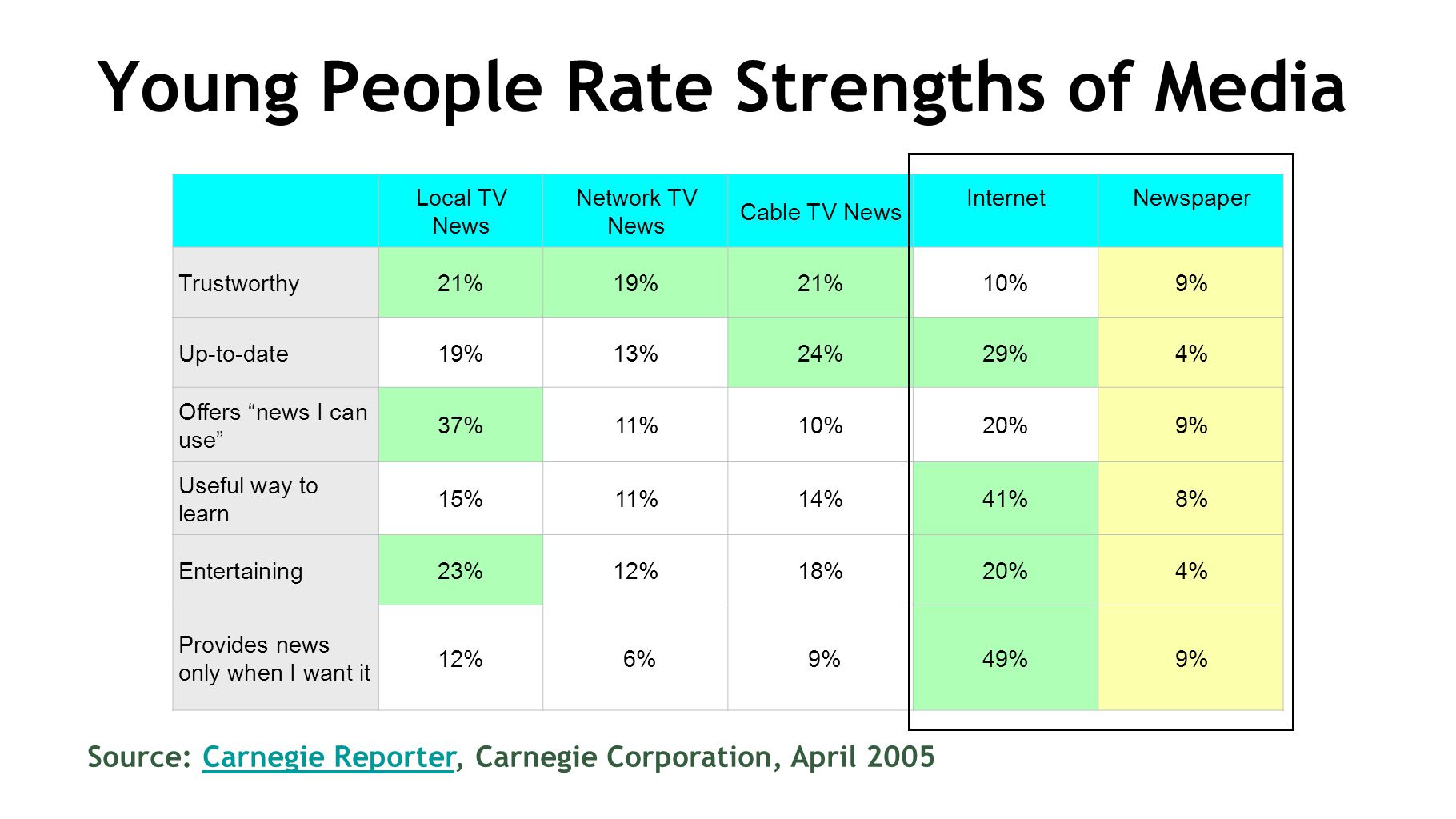 Young People Rate Strengths of Media Source: Carnegie Reporter, Carnegie Corporation, April 2005Carnegie Reporter Local TV News Network TV News Cable TV News InternetNewspaper Trustworthy21%19%21%10%9% Up-to-date19%13%24%29%4% Offers news I can use 37%11%10%20%9% Useful way to learn 15%11%14%41%8% Entertaining23%12%18%20%4% Provides news only when I want it 12% 6% 9%49%9%