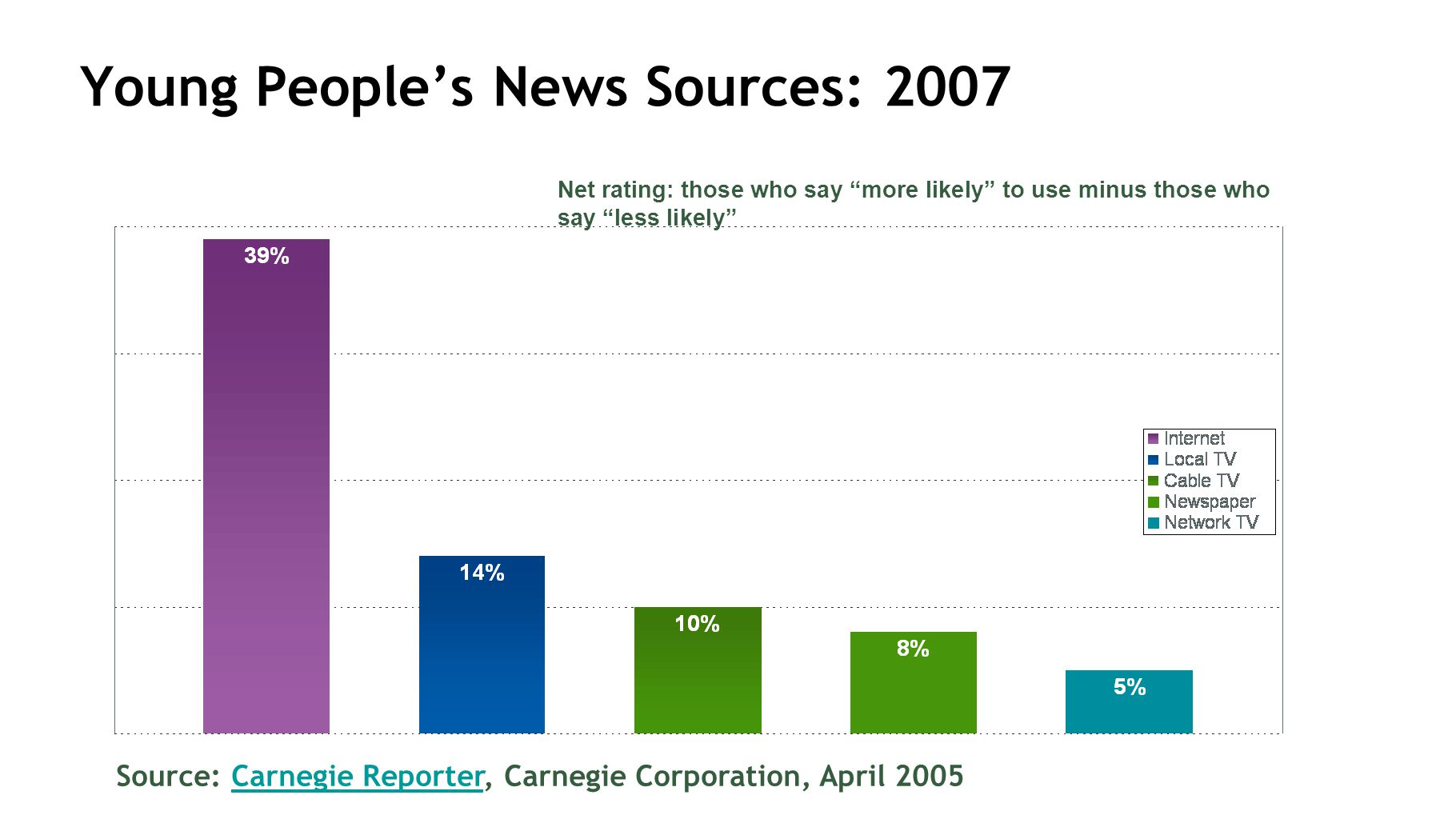 Young Peoples News Sources: 2007 Source: Carnegie Reporter, Carnegie Corporation, April 2005Carnegie Reporter Net rating: those who say more likely to use minus those who say less likely