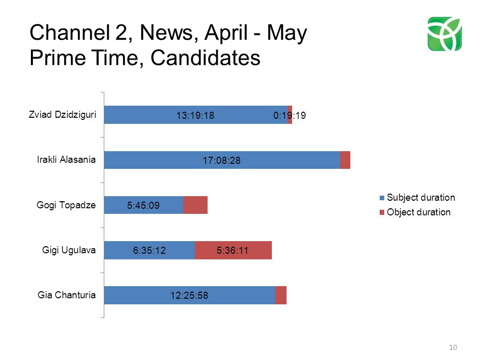 Channel 2, News, April - May Prime Time, Candidates 10
