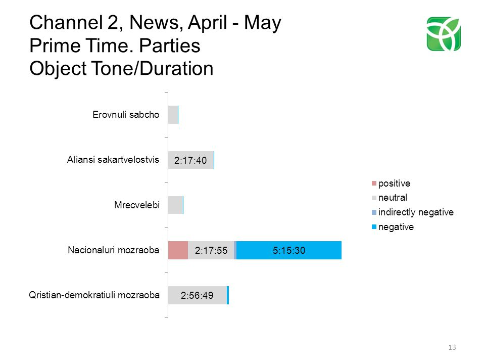 Channel 2, News, April - May Prime Time. Parties Object Tone/Duration 13
